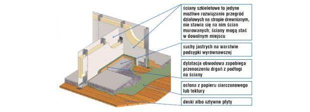 Ściany działowe na poddaszu - ściany działowe na stropie drewnianym