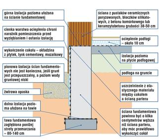 Ściany fundamentowe murowane